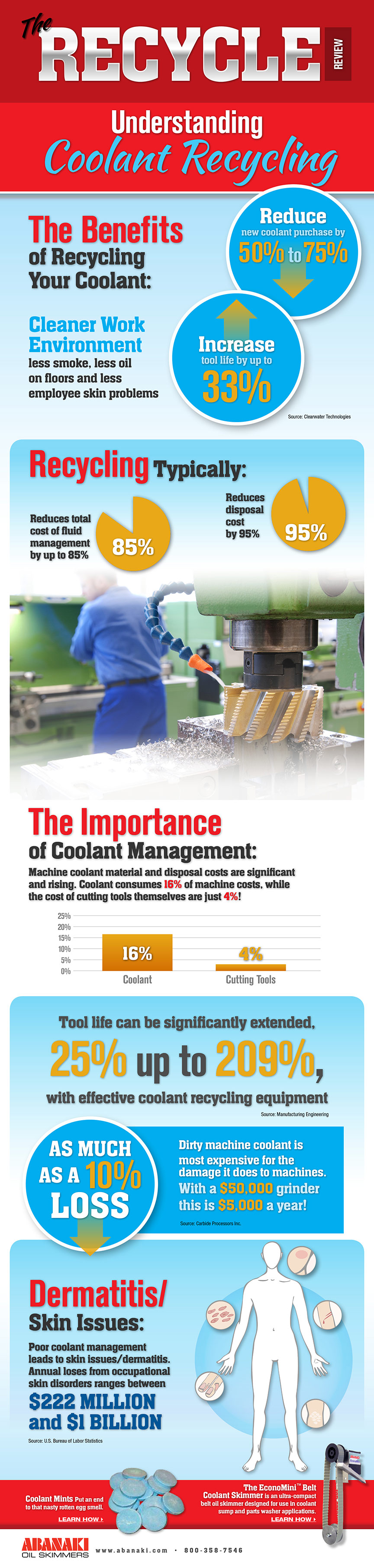 Coolant Recycling - Infographic