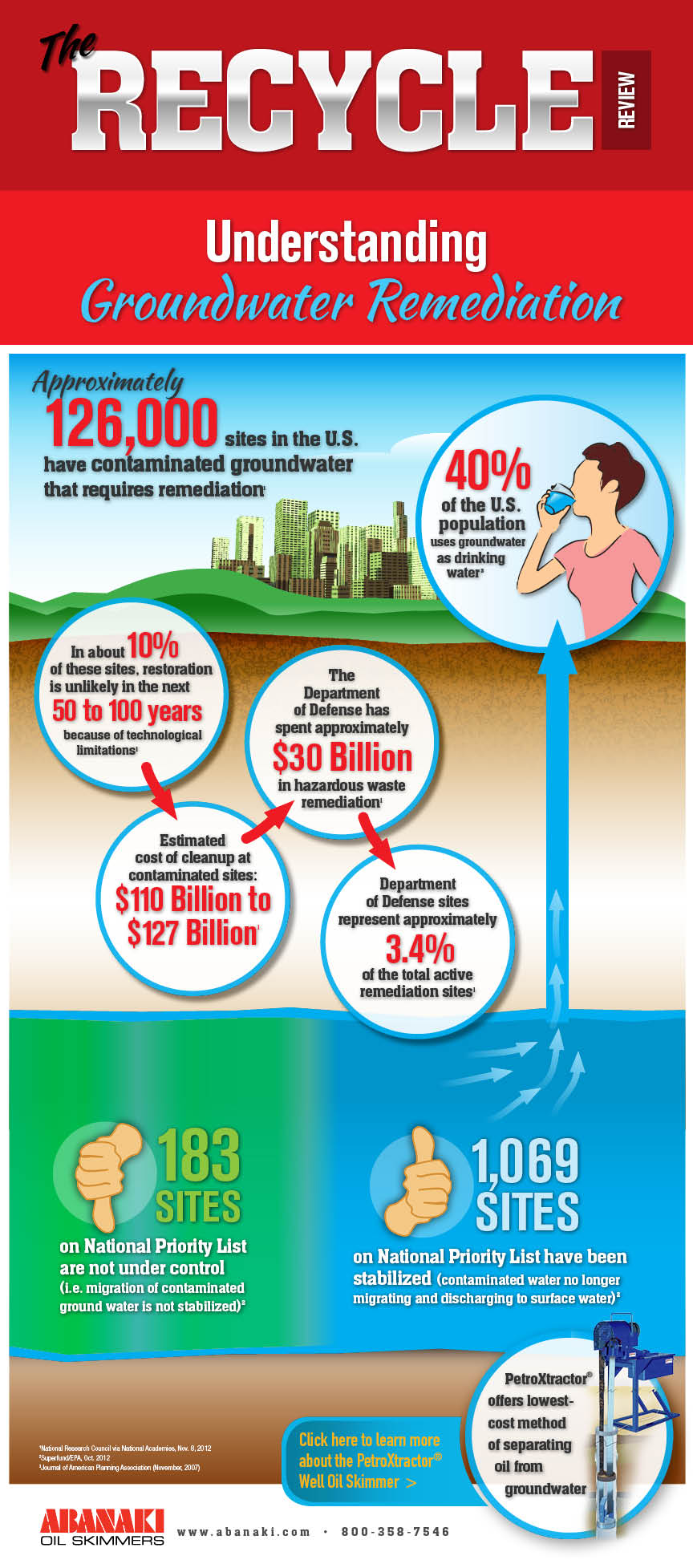 groundwater-remediation